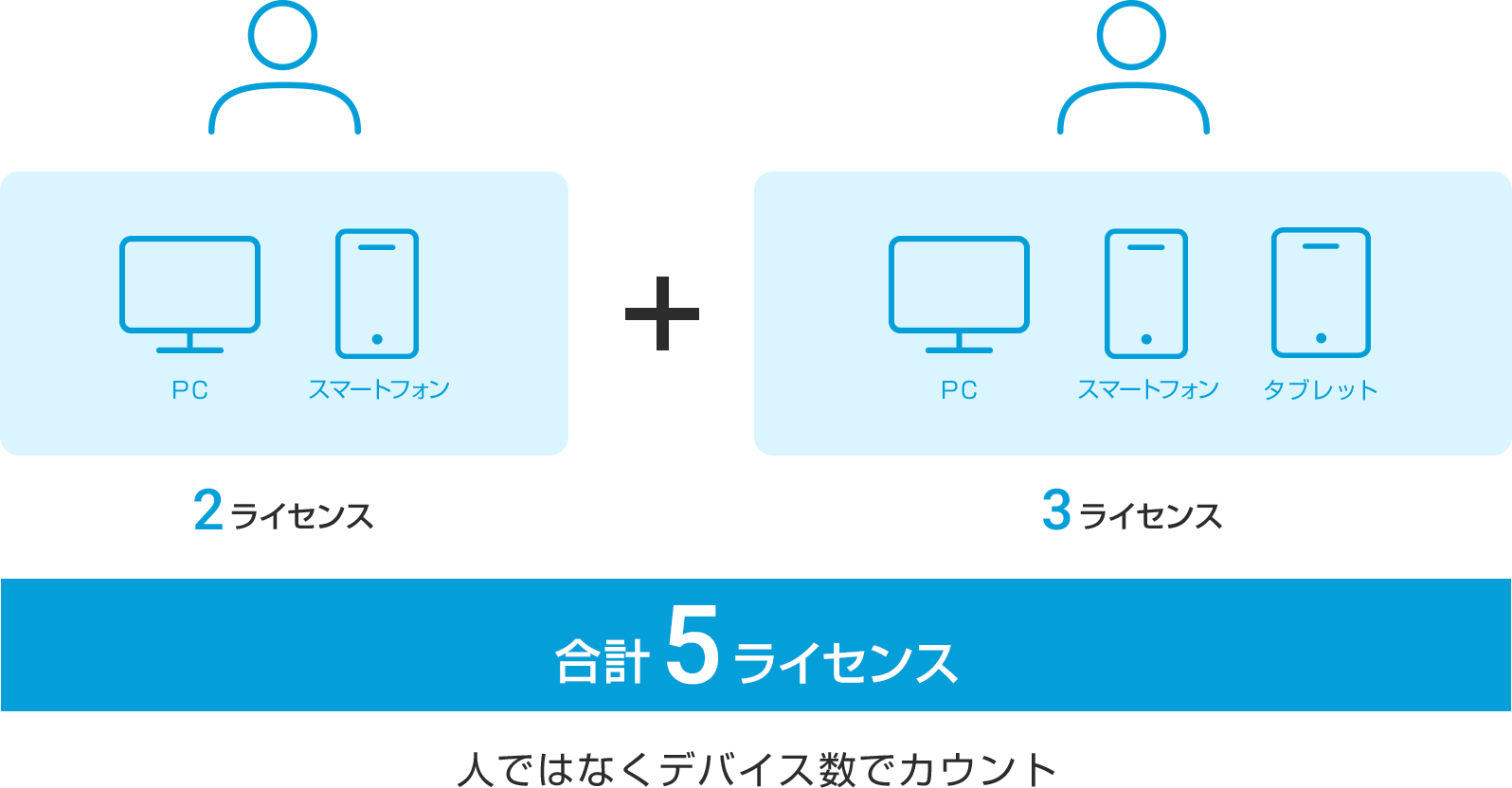 AMP for Endpointsの必要ライセンス数について
