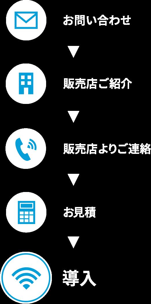 お問い合わせ→販売店ご紹介→販売店よりご連絡→お見積→導入
