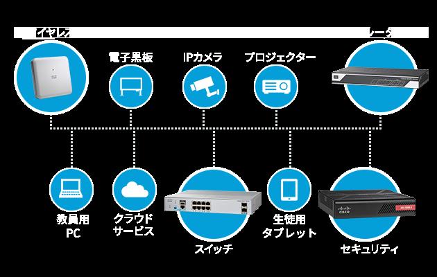ネットワーク構成図:教育機関での利用シーン